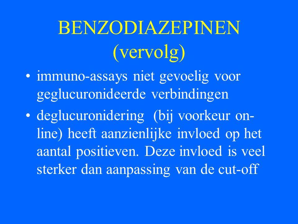 BENZODIAZEPINEN (vervolg) immuno-assays niet gevoelig voor geglucuronideerde verbindingen deglucuronidering (bij voorkeur on- line) heeft aanzienlijke