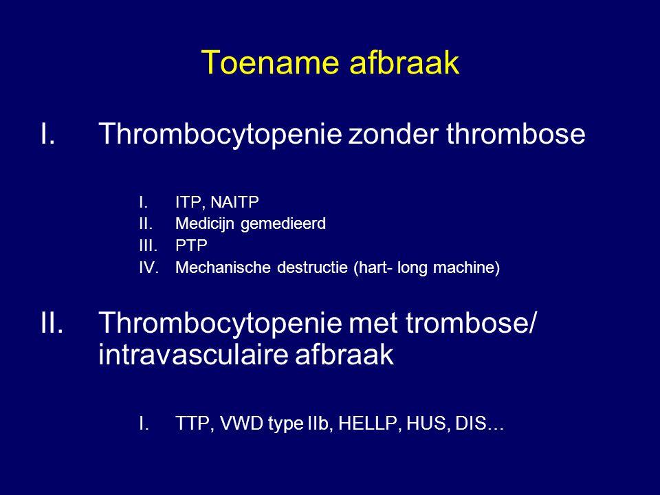 Toename afbraak I.Thrombocytopenie zonder thrombose I.ITP, NAITP II.Medicijn gemedieerd III.PTP IV.Mechanische destructie (hart- long machine) II.Thro
