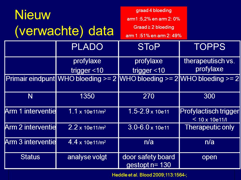 Nieuw (verwachte) data PLADOSToPTOPPS profylaxe trigger <10 profylaxe trigger <10 therapeutisch vs. profylaxe Primair eindpuntWHO bloeding >= 2 N13502