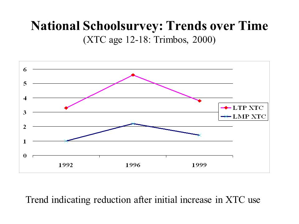 National Schoolsurvey: Trends over Time (XTC age 12-18: Trimbos, 2000) Trend indicating reduction after initial increase in XTC use