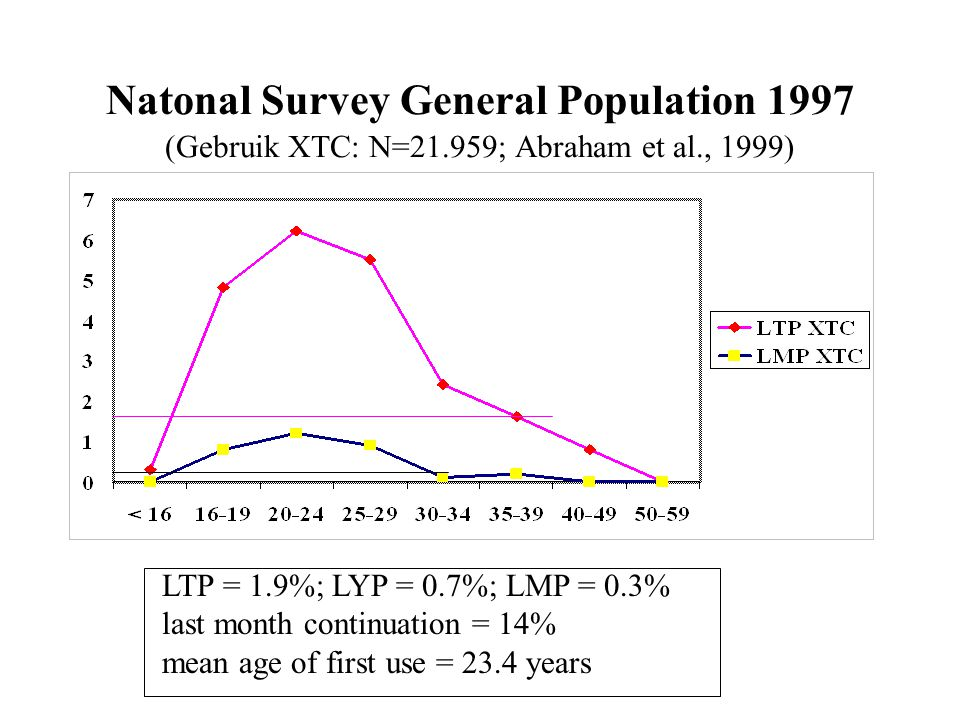 Natonal Survey General Population 1997 (Gebruik XTC: N=21.959; Abraham et al., 1999) LTP = 1.9%; LYP = 0.7%; LMP = 0.3% last month continuation = 14% mean age of first use = 23.4 years