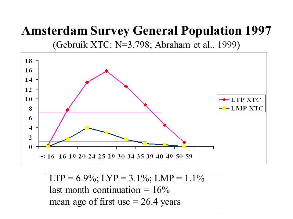 Amsterdam Survey General Population 1997 (Gebruik XTC: N=3.798; Abraham et al., 1999) LTP = 6.9%; LYP = 3.1%; LMP = 1.1% last month continuation = 16% mean age of first use = 26.4 years