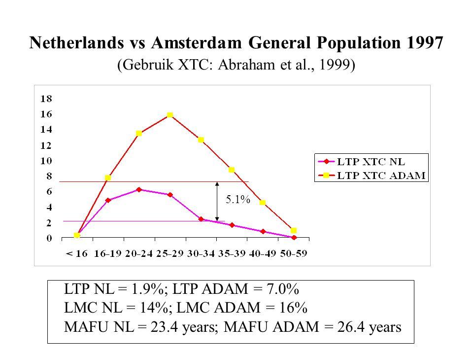 Netherlands vs Amsterdam General Population 1997 (Gebruik XTC: Abraham et al., 1999) LTP NL = 1.9%; LTP ADAM = 7.0% LMC NL = 14%; LMC ADAM = 16% MAFU