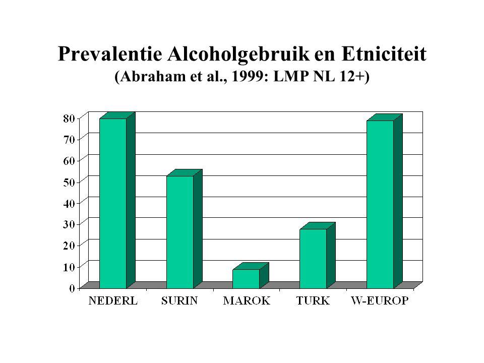 Prevalentie Alcoholgebruik en Etniciteit (Abraham et al., 1999: LMP NL 12+)