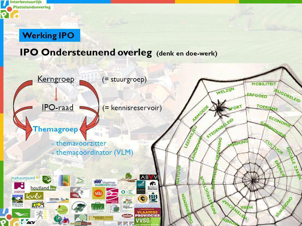 IPO Ondersteunend overleg (denk en doe-werk) Werking IPO TOERISME CULTUUR ECONOMIE STEDENBELEID RUIMTELIJKE ORDENING INFRASTRUCTUUR LANDBOUW NATUUR LEEFMILIEU MOBILITEIT WELZIJN ENERGIE GEZONDHEID WONEN WERK ONDERWIJS VORMING JEUGDBELEID SPORT ONDERNEMEN WETENSCHAP SOCIALE ZAKEN ERFGOED ARMOEDE Kerngroep (= stuurgroep) IPO-raad (= kennisreservoir) Themagroep - themavoorzitter - themacoördinator (VLM)