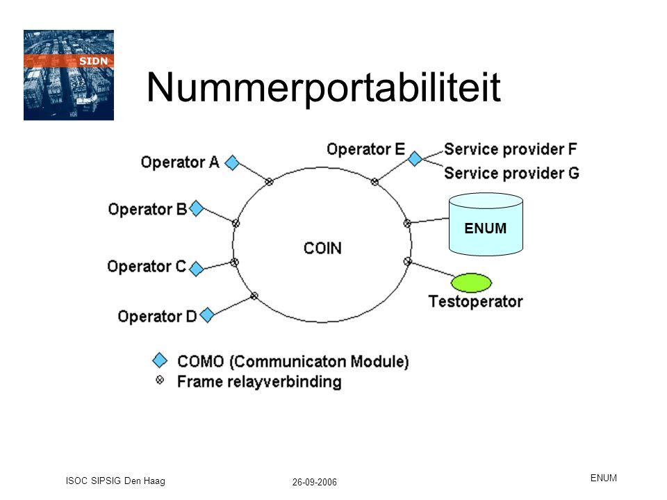 26-09-2006 ISOC SIPSIG Den Haag ENUM Nummerportabiliteit ENUM
