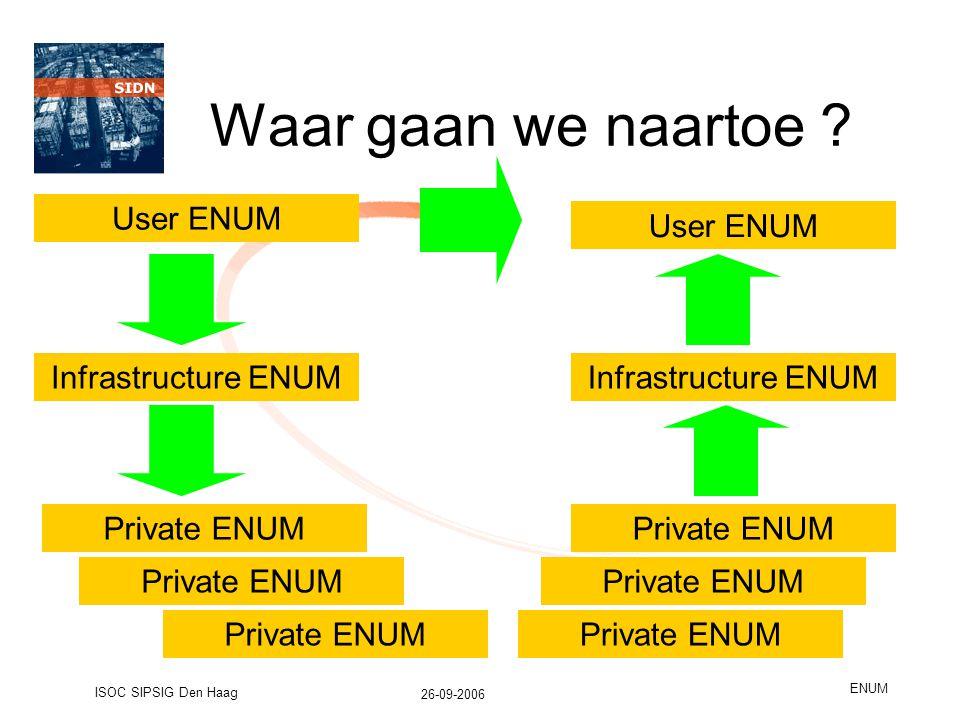 26-09-2006 ISOC SIPSIG Den Haag ENUM Waar gaan we naartoe ? User ENUM Infrastructure ENUM Private ENUM Infrastructure ENUM User ENUM