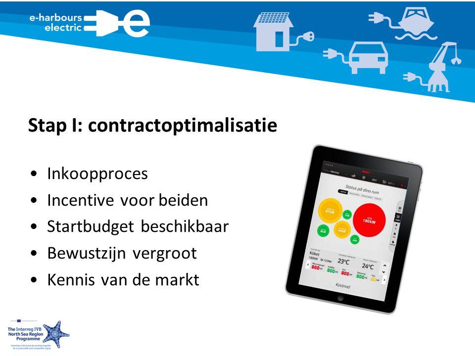 Stap I: contractoptimalisatie Inkoopproces Incentive voor beiden Startbudget beschikbaar Bewustzijn vergroot Kennis van de markt