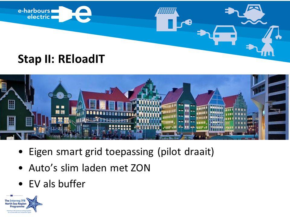 Stap II: REloadIT Eigen smart grid toepassing (pilot draait) Auto's slim laden met ZON EV als buffer