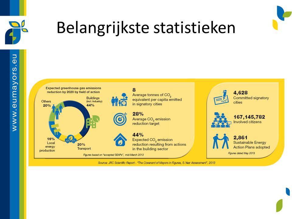 Belangrijkste statistieken