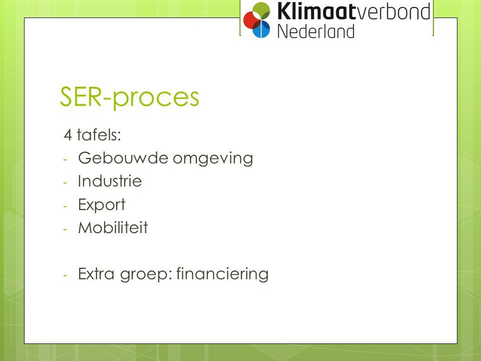 SER-proces 4 tafels: - Gebouwde omgeving - Industrie - Export - Mobiliteit - Extra groep: financiering