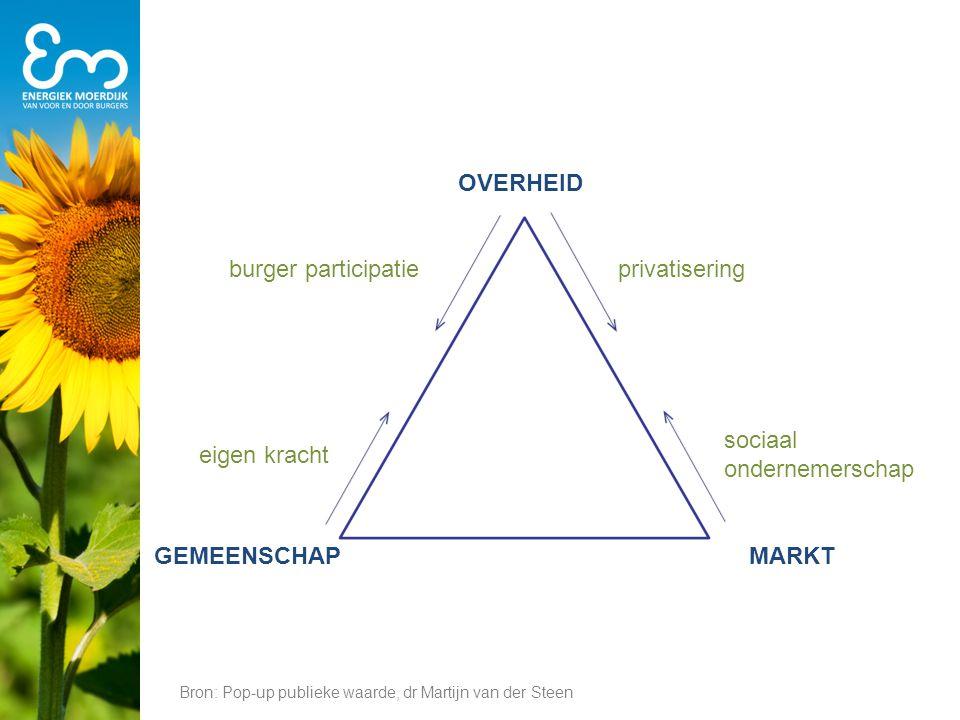OVERHEID privatisering sociaal ondernemerschap burger participatie eigen kracht Bron: Pop-up publieke waarde, dr Martijn van der Steen MARKTGEMEENSCHA