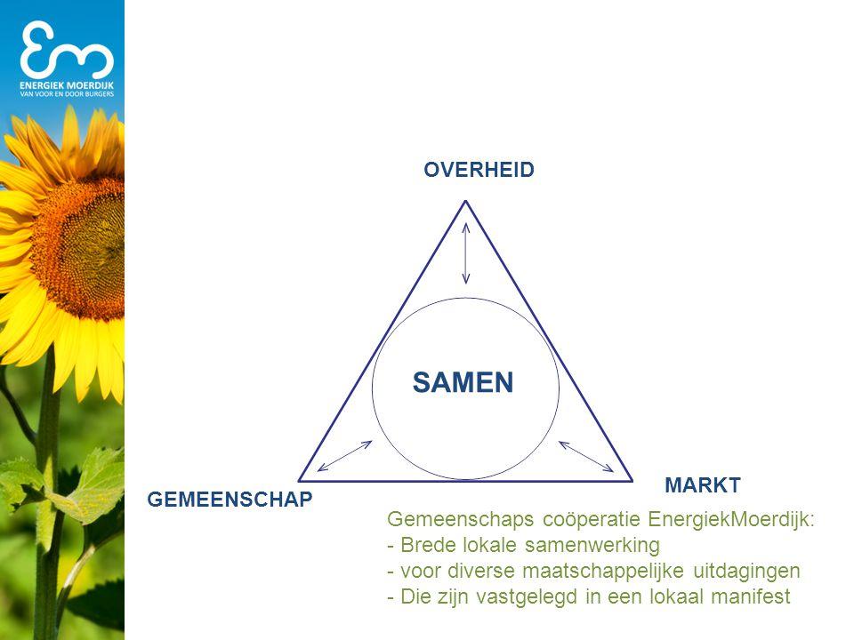 MARKT GEMEENSCHAP Gemeenschaps coöperatie EnergiekMoerdijk: - Brede lokale samenwerking - voor diverse maatschappelijke uitdagingen - Die zijn vastgel