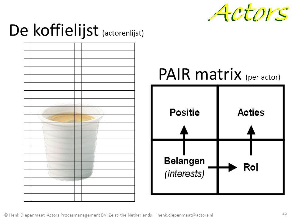 © Henk Diepenmaat Actors Procesmanagement BV Zeist the Netherlands henk.diepenmaat@actors.nl De koffielijst (actorenlijst) PAIR matrix (per actor) 25
