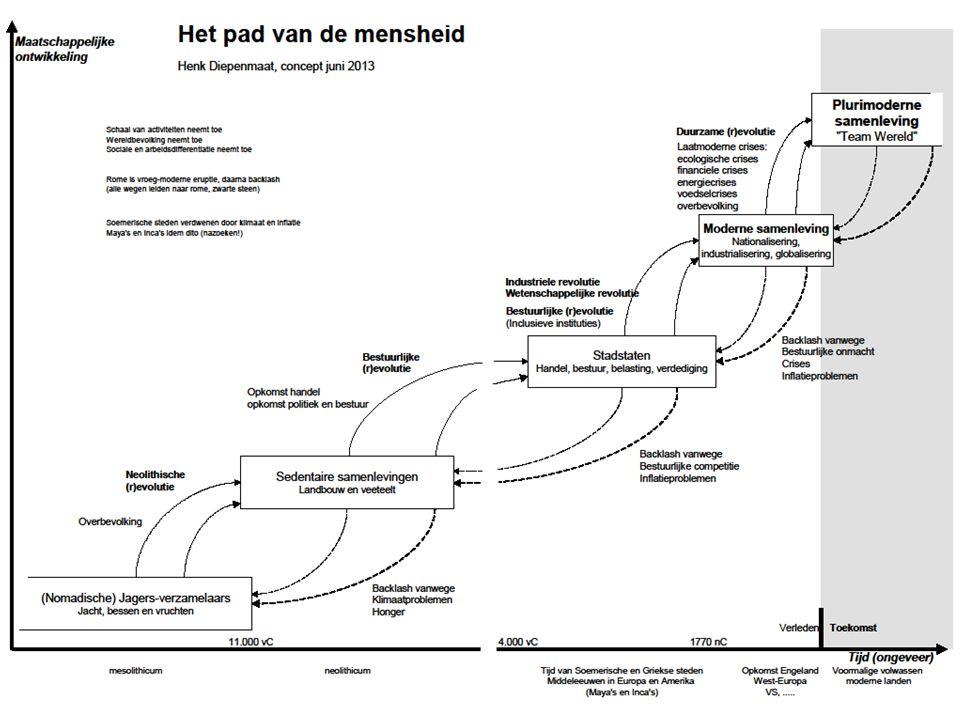 © Henk Diepenmaat Actors Procesmanagement BV Zeist the Netherlands henk.diepenmaat@actors.nl
