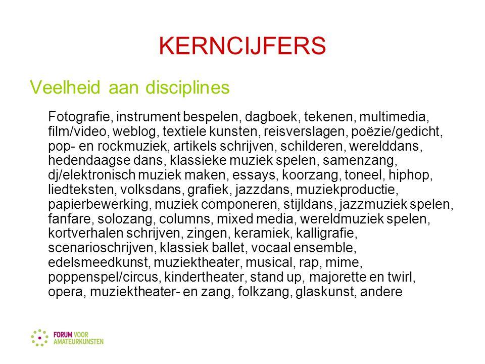 KERN- CIJFERS