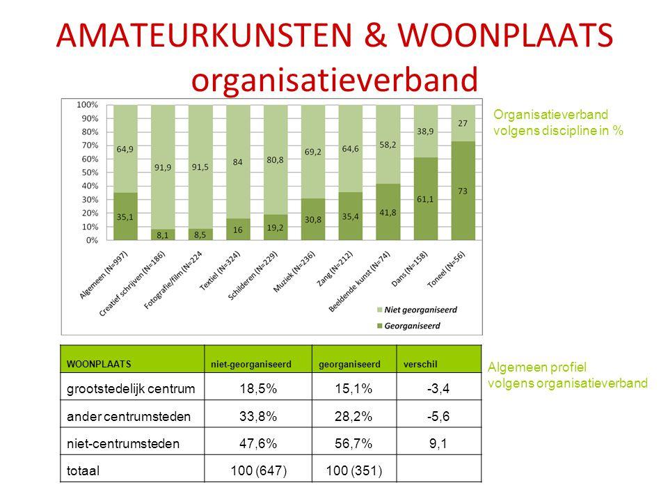 AMATEURKUNSTEN & WOONPLAATS organisatieverband Organisatieverband volgens discipline in % Algemeen profiel volgens organisatieverband WOONPLAATSniet-georganiseerdgeorganiseerdverschil grootstedelijk centrum18,5%15,1%-3,4 ander centrumsteden33,8%28,2%-5,6 niet-centrumsteden47,6%56,7%9,1 totaal100 (647)100 (351)