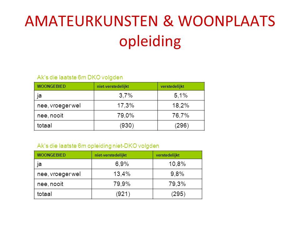 AMATEURKUNSTEN & WOONPLAATS frequentie Intensiteit beoefening ak naar woonplaats niet-verstedelijktverstedelijkttotaal nooit29,5%26,8%28,9% vroeger wel, nu niet meer33,7%34,0%33,8% occasioneel9,8%8,8%9,6% frequent27,0%30,4%27,8% totaal.(1529).(467).(1.996) Aandeel ak s volgens woonplaats per discipline niet-verstedelijktverstedelijkttotaal beeldexpressie73,3%26,7%262 schrijven74,8%25,2%345 dans76,4%23,6%174 zang77,2%22,8%86 beeldende kunst75,9%24,1%336 theater85,1%14,9%49 muziek74,9%23,8%209