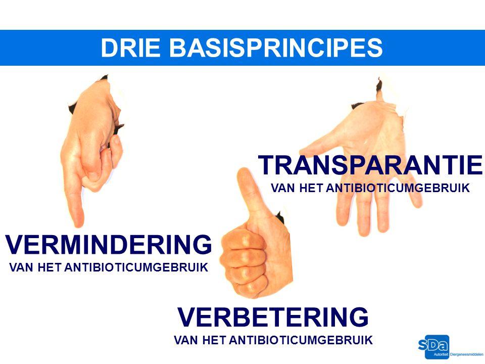 DRIE BASISPRINCIPES VERMINDERING VAN HET ANTIBIOTICUMGEBRUIK VERBETERING VAN HET ANTIBIOTICUMGEBRUIK TRANSPARANTIE VAN HET ANTIBIOTICUMGEBRUIK