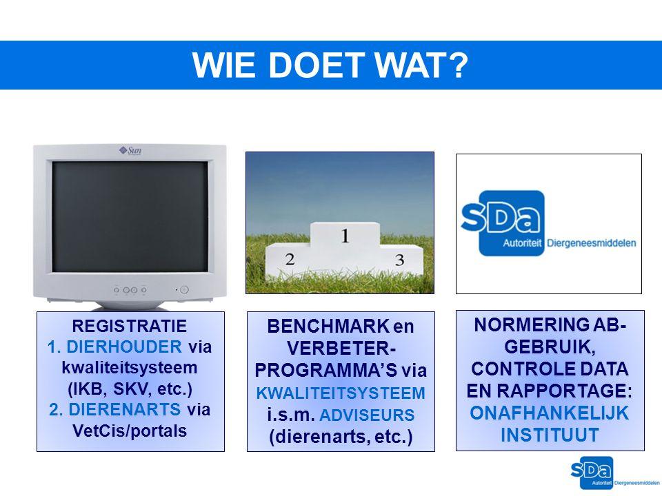 WIE DOET WAT? REGISTRATIE 1. DIERHOUDER via kwaliteitsysteem (IKB, SKV, etc.) 2. DIERENARTS via VetCis/portals BENCHMARK en VERBETER- PROGRAMMA'S via