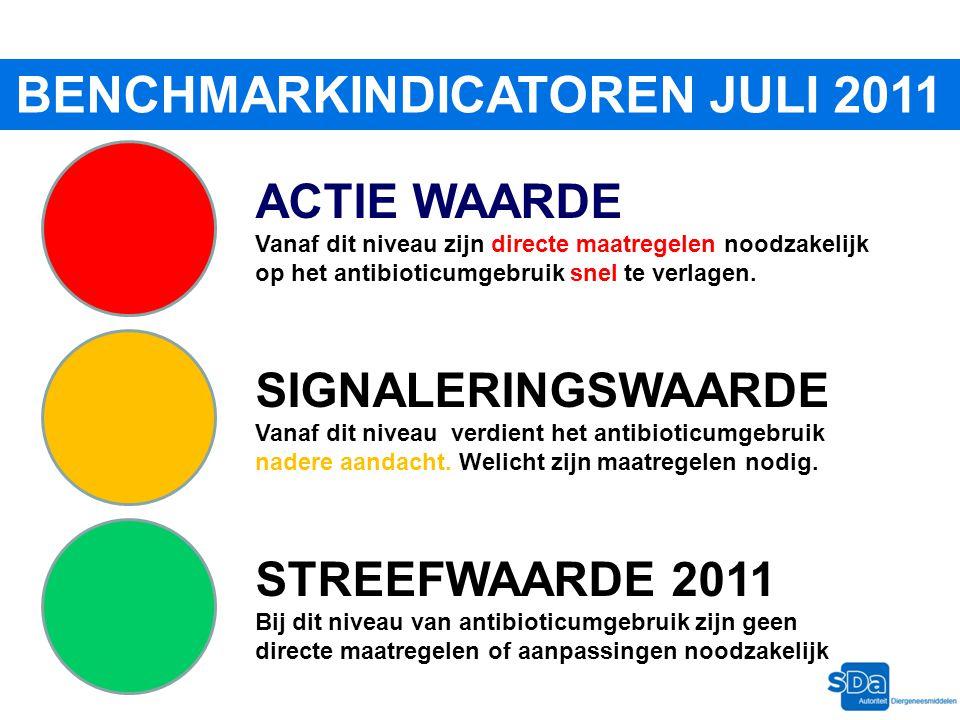 BENCHMARKINDICATOREN JULI 2011 STREEFWAARDE 2011 Bij dit niveau van antibioticumgebruik zijn geen directe maatregelen of aanpassingen noodzakelijk SIG