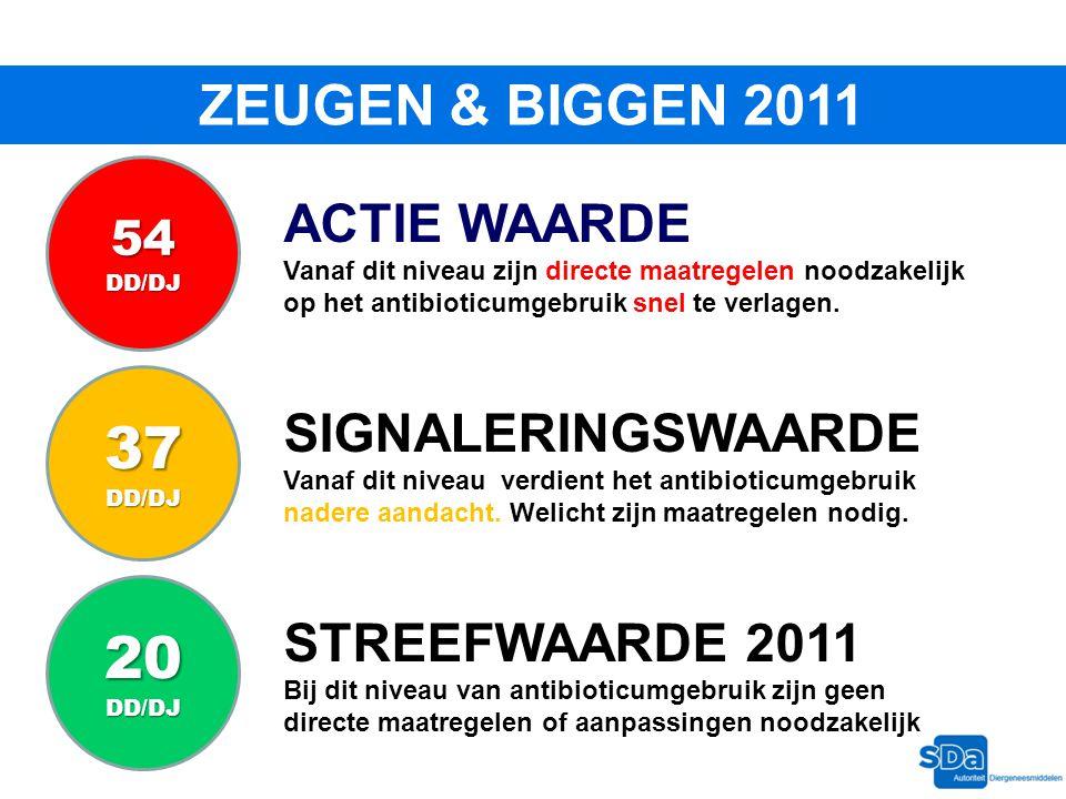 ZEUGEN & BIGGEN 2011 STREEFWAARDE 2011 Bij dit niveau van antibioticumgebruik zijn geen directe maatregelen of aanpassingen noodzakelijk SIGNALERINGSW