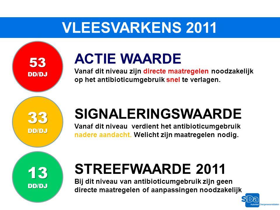 VLEESVARKENS 2011 STREEFWAARDE 2011 Bij dit niveau van antibioticumgebruik zijn geen directe maatregelen of aanpassingen noodzakelijk SIGNALERINGSWAAR