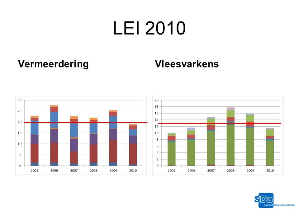 LEI 2010 VermeerderingVleesvarkens