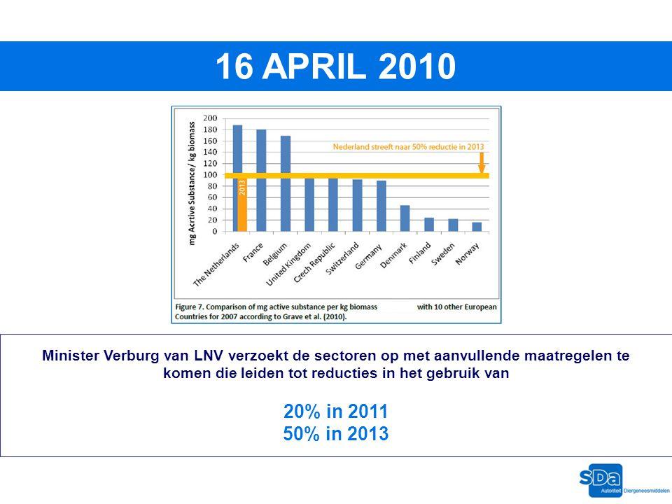 16 APRIL 2010 Minister Verburg van LNV verzoekt de sectoren op met aanvullende maatregelen te komen die leiden tot reducties in het gebruik van 20% in