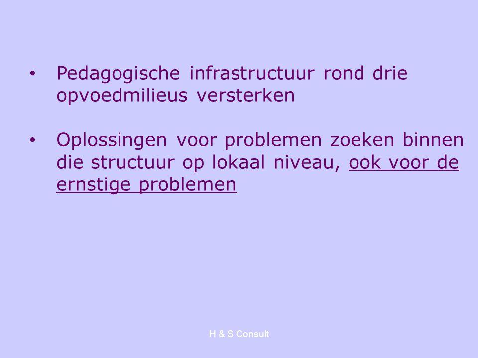 H & S Consult Pedagogische infrastructuur rond drie opvoedmilieus versterken Oplossingen voor problemen zoeken binnen die structuur op lokaal niveau,