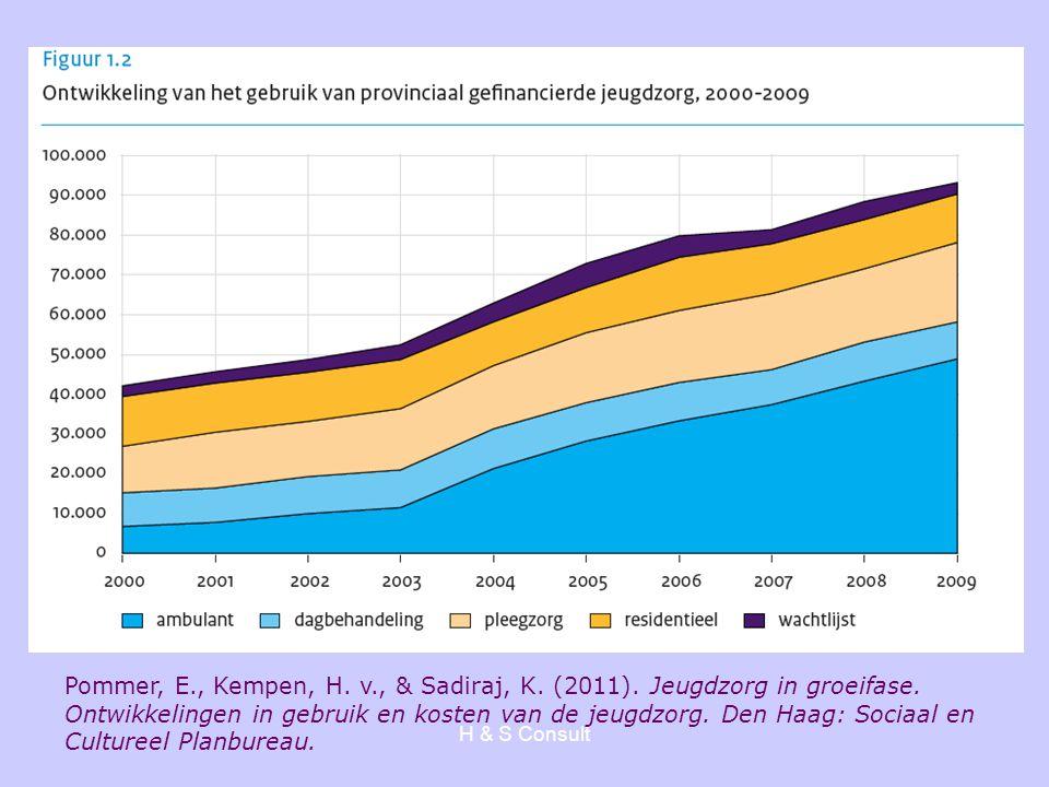 H & S Consult Toename kinderen en jongeren in GGZ 2007: 227.333 2009: 267.716 Toename in twee jaar van 18% Bron: Sectorrapport 2010, GGZ Nederland