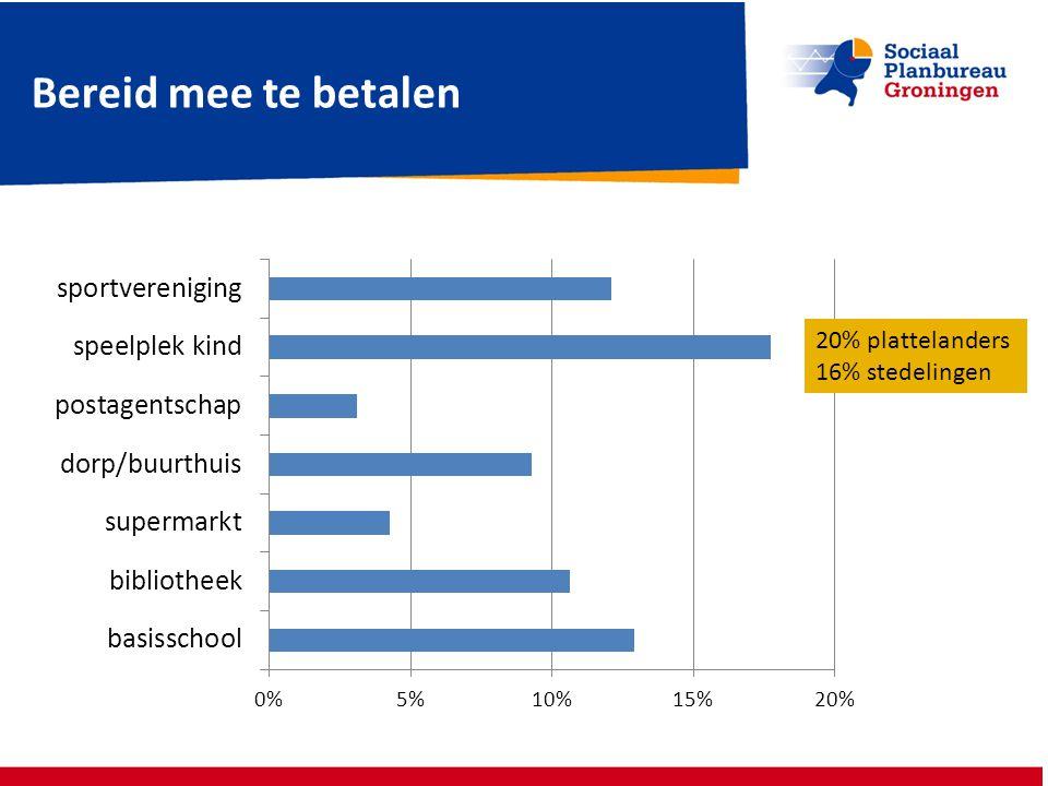 Bereid mee te betalen 20% plattelanders 16% stedelingen