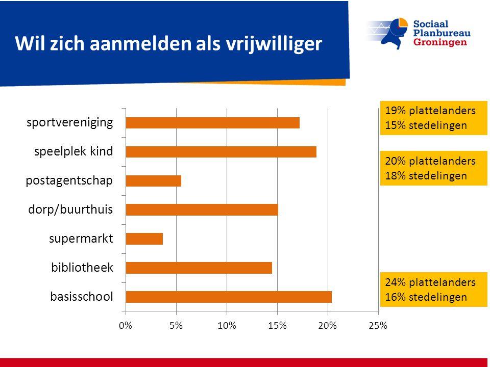 Wil zich aanmelden als vrijwilliger 24% plattelanders 16% stedelingen 20% plattelanders 18% stedelingen 19% plattelanders 15% stedelingen