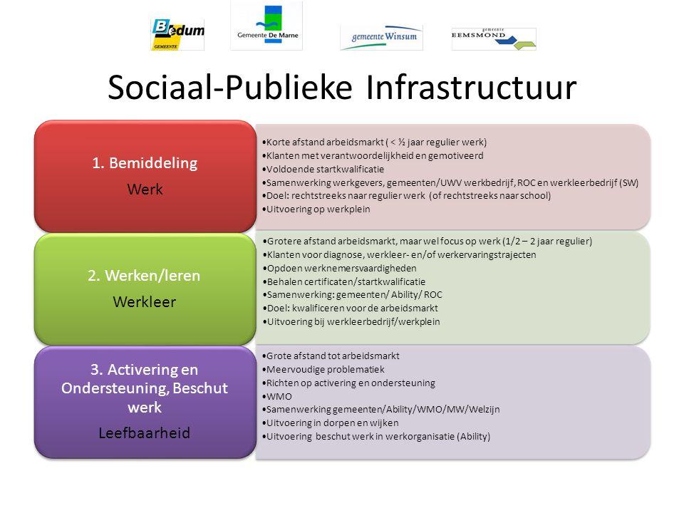 Sociaal-Publieke Infrastructuur Korte afstand arbeidsmarkt ( < ½ jaar regulier werk) Klanten met verantwoordelijkheid en gemotiveerd Voldoende startkw