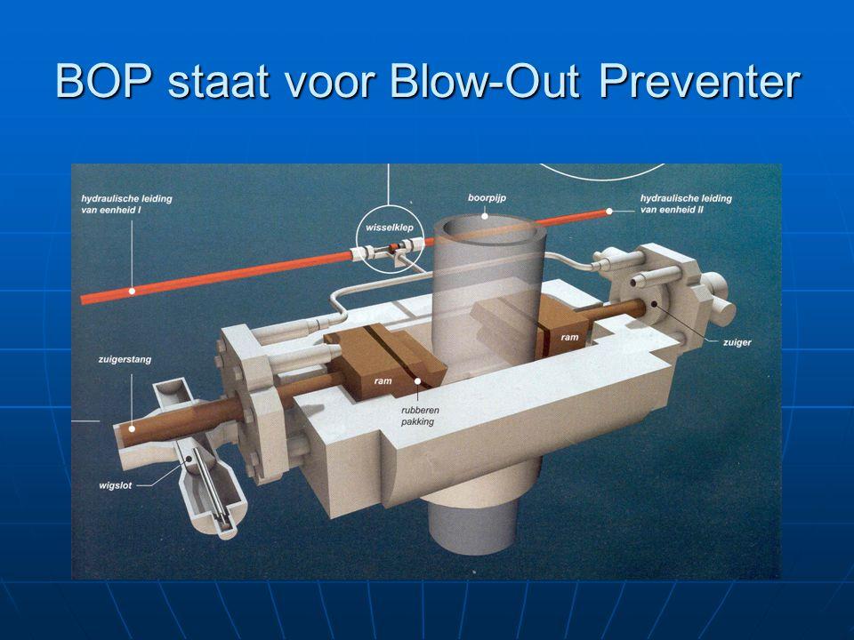 BOP staat voor Blow-Out Preventer