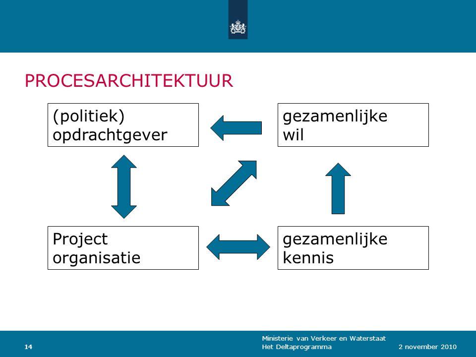 Ministerie van Verkeer en Waterstaat Het Deltaprogramma142 november 201014 (politiek) opdrachtgever Project organisatie gezamenlijke wil gezamenlijke kennis PROCESARCHITEKTUUR