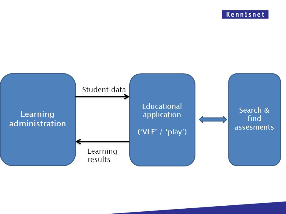 Learning administration Educational application ('VLE' / 'play') Search & find assesments Student data Learning results