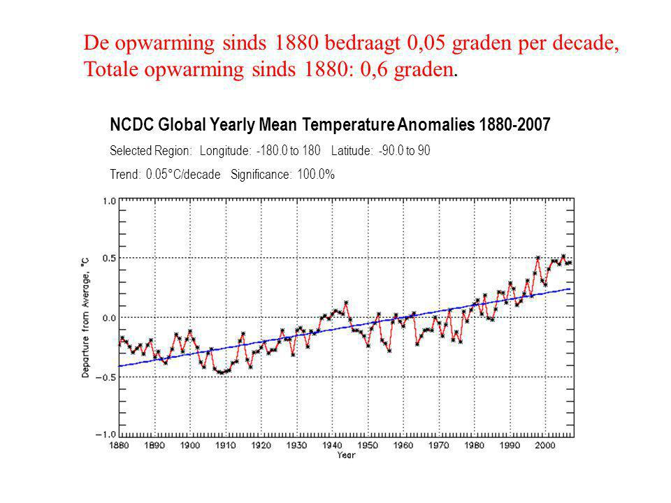 NCDC Global Yearly Mean Temperature Anomalies 1880-2007 Selected Region: Longitude: -180.0 to 180 Latitude: -90.0 to 90 Trend: 0.05°C/decade Significa