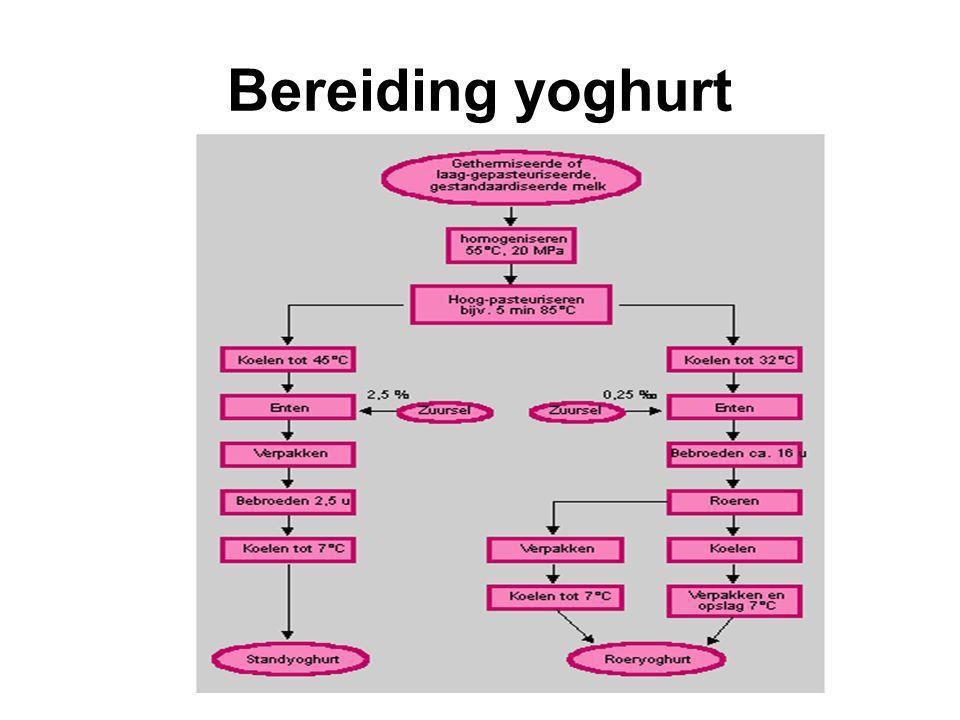 Bereiding yoghurt