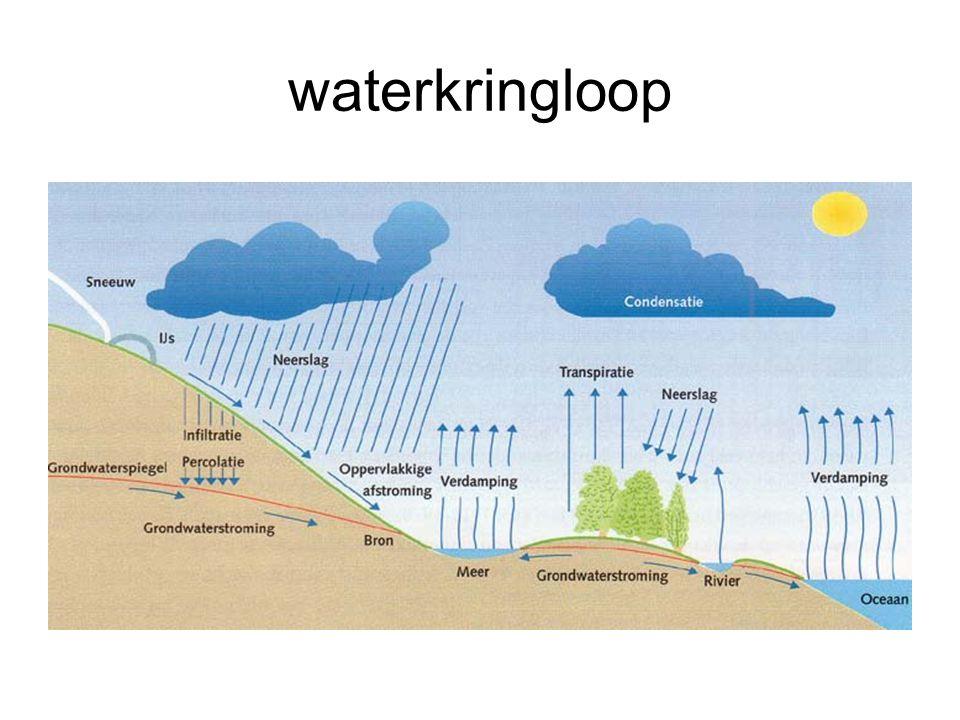 waterkringloop