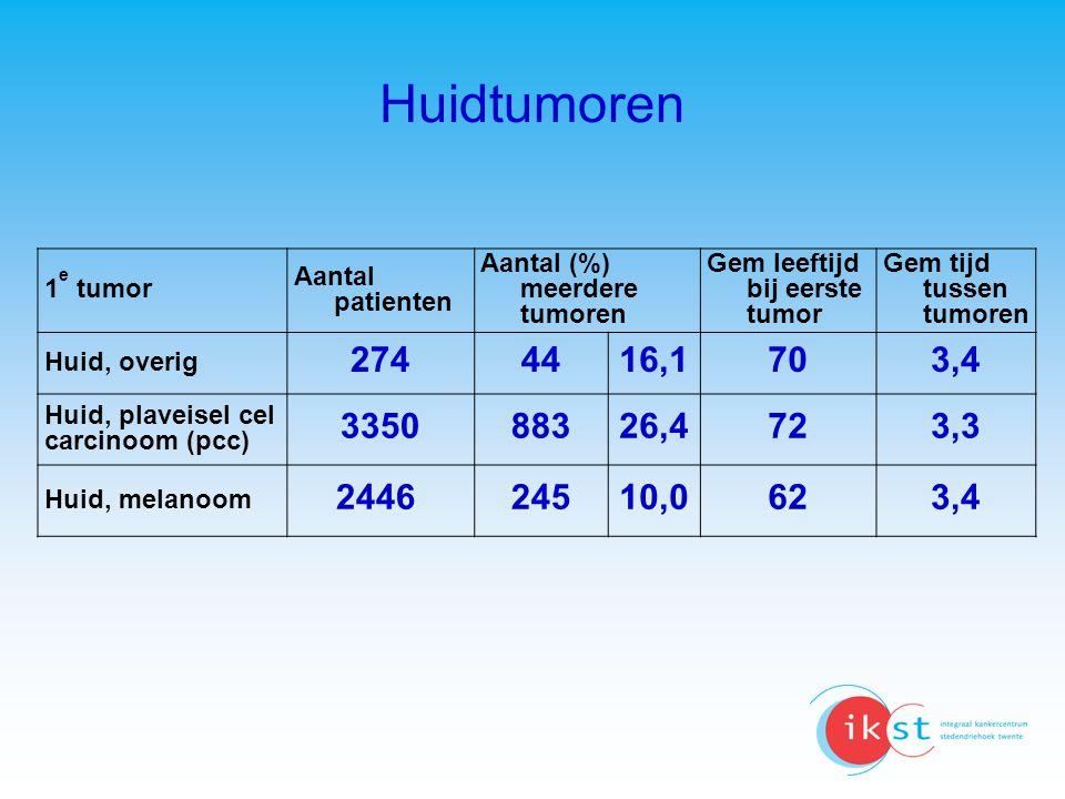 Huidtumoren 1 e tumor Aantal patienten Aantal (%) meerdere tumoren Gem leeftijd bij eerste tumor Gem tijd tussen tumoren Huid, overig 274 4416,1 703,4
