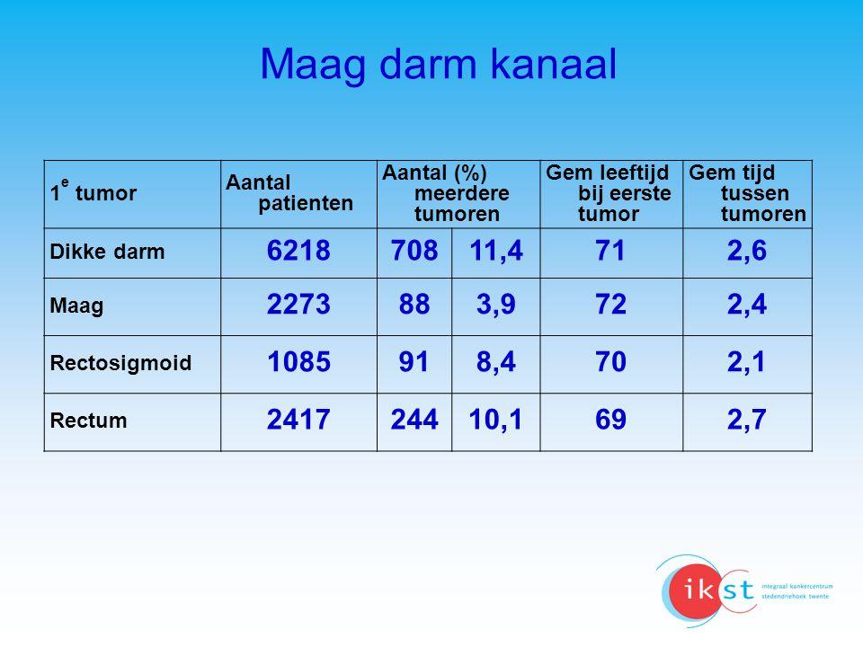 Maag darm kanaal 1 e tumor Aantal patienten Aantal (%) meerdere tumoren Gem leeftijd bij eerste tumor Gem tijd tussen tumoren Dikke darm 6218 70811,4