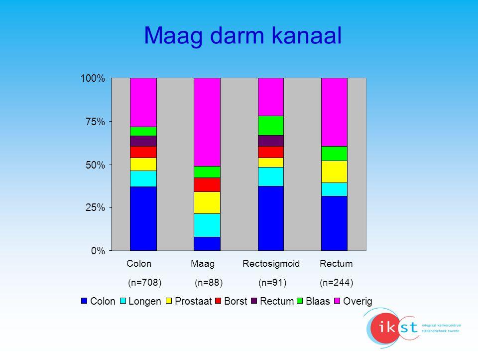 0% 25% 50% 75% 100% ColonMaagRectosigmoidRectum (n=708)(n=88)(n=91)(n=244) ColonLongenProstaatBorstRectumBlaasOverig Maag darm kanaal