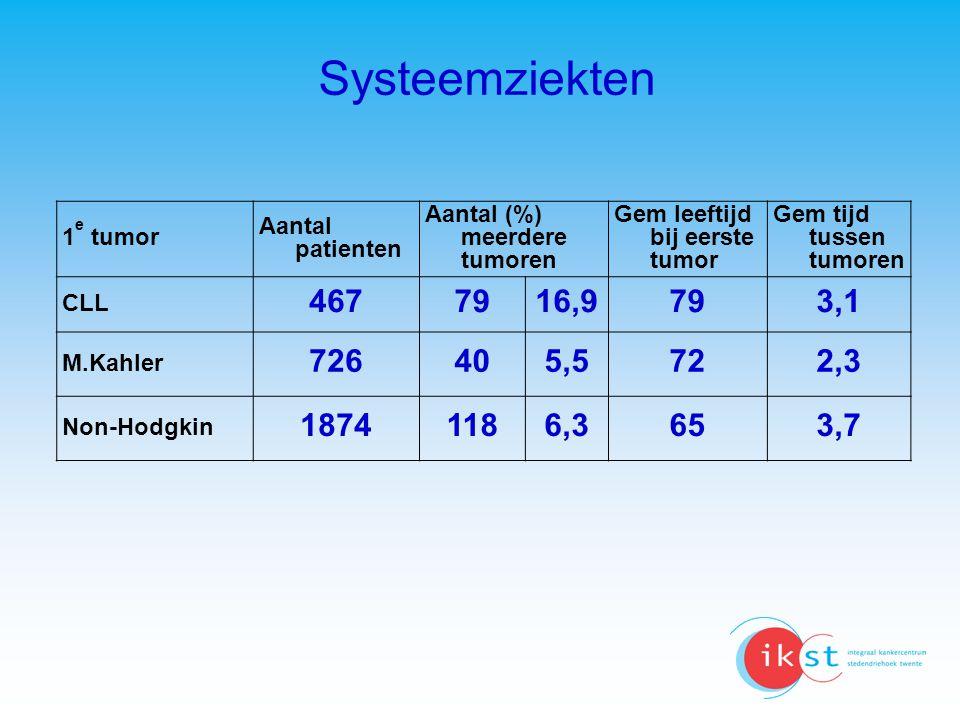 Systeemziekten 1 e tumor Aantal patienten Aantal (%) meerdere tumoren Gem leeftijd bij eerste tumor Gem tijd tussen tumoren CLL 467 7916,9 793,1 M.Kah