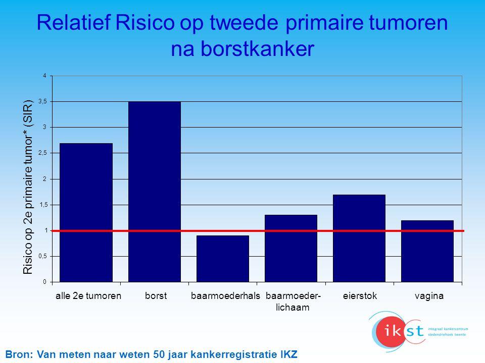 Relatief Risico op tweede primaire tumoren na borstkanker 0 0,5 1 1,5 2 2,5 3 3,5 4 alle 2e tumorenborstbaarmoederhalsbaarmoeder- lichaam eierstokvagi
