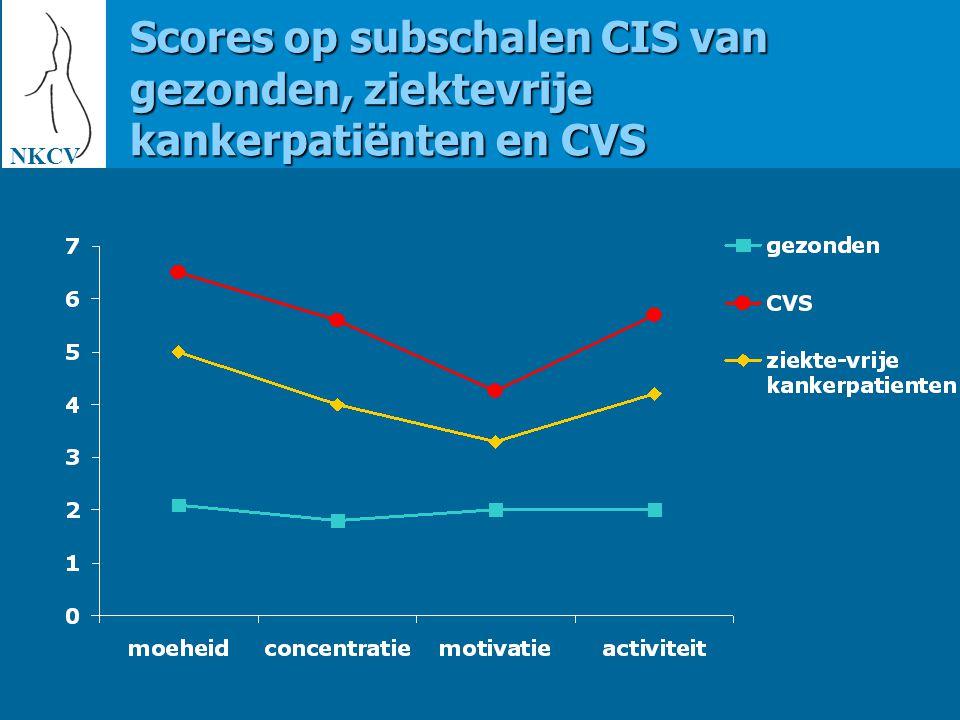 NKCV Gemiddelde vermoeidheidsscore en duur eerdere behandelingen fatigue after treatment for breast cancer: follow-up GLM: p<.05