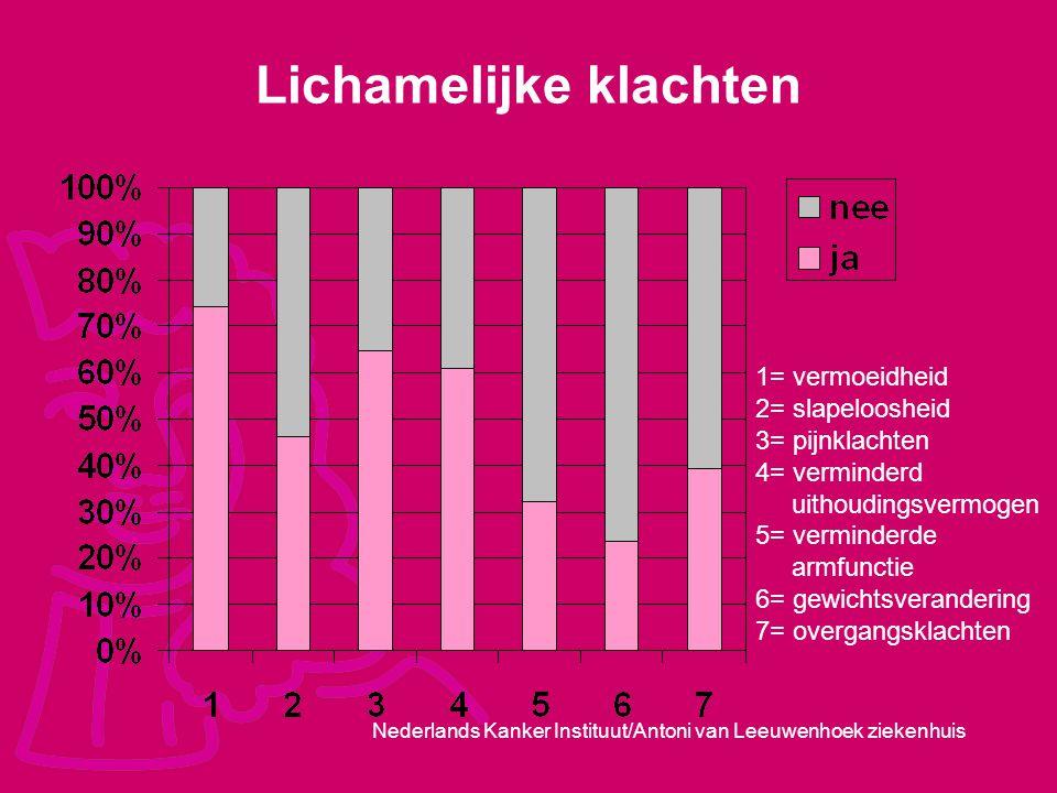 Nederlands Kanker Instituut/Antoni van Leeuwenhoek ziekenhuis Lichamelijke klachten 1= vermoeidheid 2= slapeloosheid 3= pijnklachten 4= verminderd uit