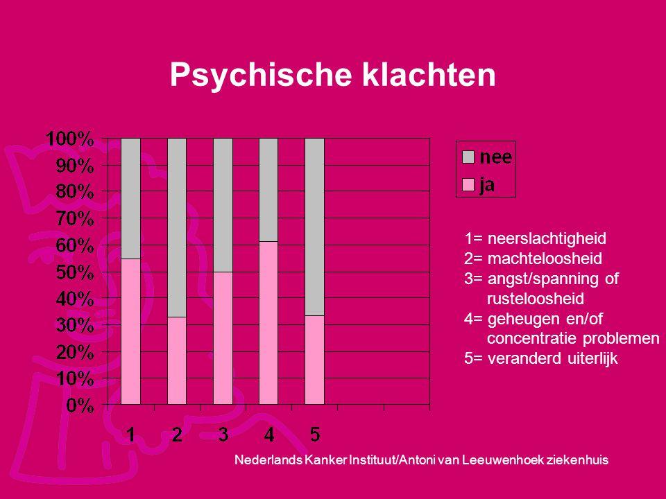 Nederlands Kanker Instituut/Antoni van Leeuwenhoek ziekenhuis Psychische klachten 1= neerslachtigheid 2= machteloosheid 3= angst/spanning of rusteloos