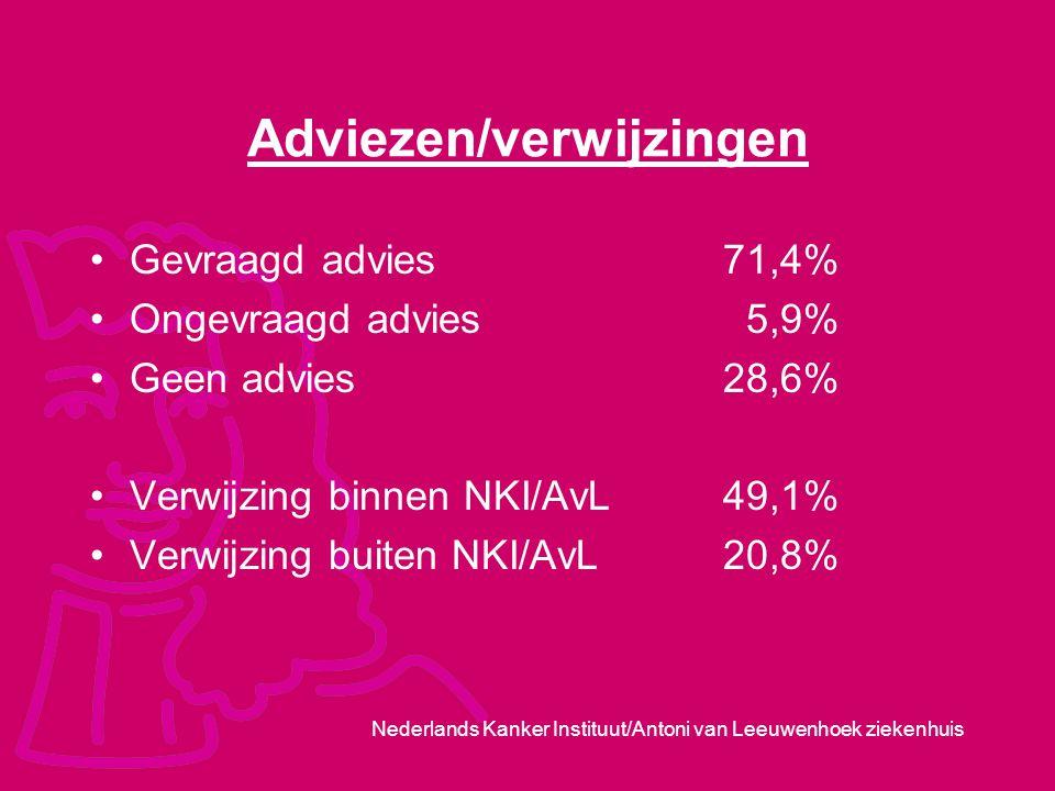 Nederlands Kanker Instituut/Antoni van Leeuwenhoek ziekenhuis Adviezen/verwijzingen Gevraagd advies 71,4% Ongevraagd advies 5,9% Geen advies 28,6% Ver