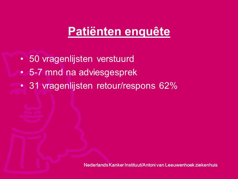 Nederlands Kanker Instituut/Antoni van Leeuwenhoek ziekenhuis Patiënten enquête 50 vragenlijsten verstuurd 5-7 mnd na adviesgesprek 31 vragenlijsten r